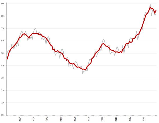 Niet-gecorrigeerde (grijs) en gecorrigeerde werkloosheidspercentages, januari 2003 – december 2013. Bron: CBS
