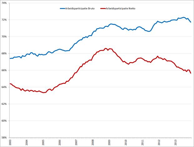 Bruto (blauw) en netto (rood) arbeidsparticipatie (seizoensgecorrigeerd), januari 2003 – december 2013. Bron: CBS
