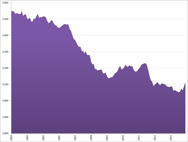 Niet beroepsbevolking (seizoensgecorrigeerd, * 1.000), januari 2001 – december 2013. Bron: CBS