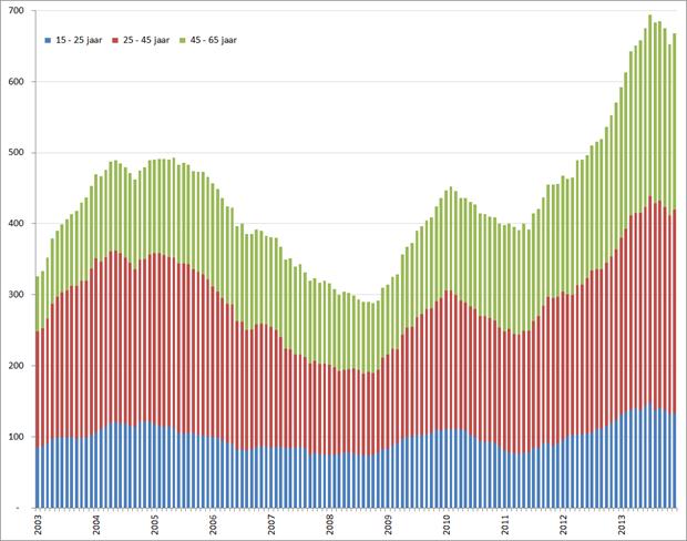 Aantal werklozen per leeftijdsgroep (seizoensgecorrigeerd), januari 2001 – december 2013. Bron: CBS