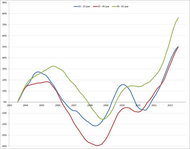 %verandering van de werkloosheid (voortschrijdend 12-maands gemiddelde), januari 2001 – december 2013. Bron: CBS, RecruitmentMatters