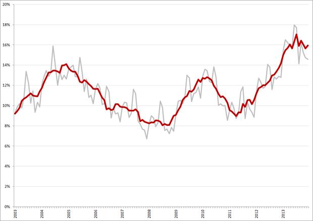 Niet-gecorrigeerde (grijs) en gecorrigeerde werkloosheidspercentages, 15 – 25 jarigen, januari 2003 – december 2013. Bron: CBS