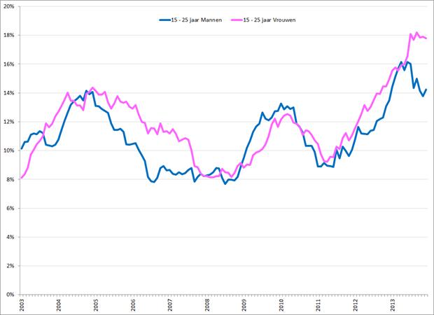 Gecorrigeerde werkloosheidspercentages 15 – 25 jarige mannen (blauw) en vrouwen (roze), januari 2003 – december 2013. Bron: CBS