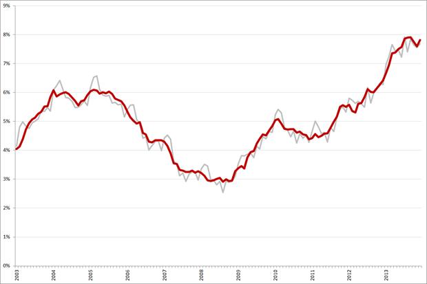 Niet-gecorrigeerde (grijs) en gecorrigeerde werkloosheidspercentages, 25 – 45 jarigen, januari 2003 – december 2013. Bron: CBS