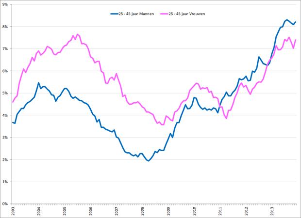 Gecorrigeerde werkloosheidspercentages 25 – 45 jarige mannen (blauw) en vrouwen (roze), januari 2003 – december 2013. Bron: CBS