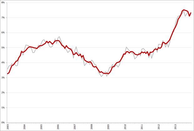 Niet-gecorrigeerde (grijs) en gecorrigeerde werkloosheidspercentages, 45 – 65 jarigen, januari 2003 – december 2013. Bron: CBS