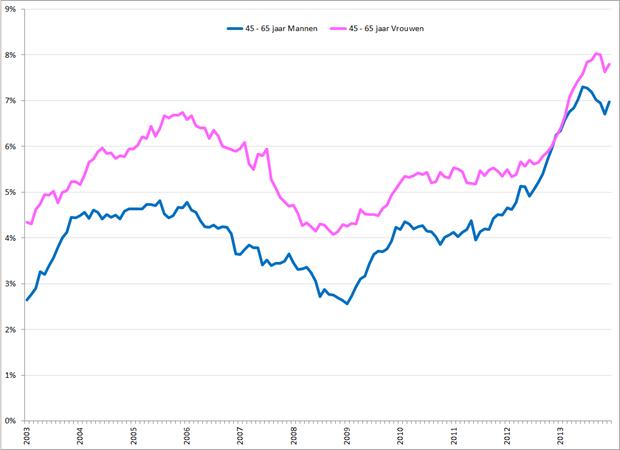 Gecorrigeerde werkloosheidspercentages 45 – 65 jarige mannen (blauw) en vrouwen (roze), januari 2003 – december 2013. Bron: CBS