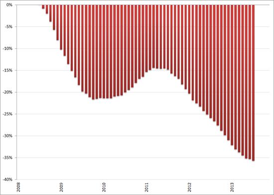 Misère index, ontwikkeling arbeidsmarkt (2008 = 0%), 12-maands voortschrijdend gemiddelde, januari 2008 – december 2013