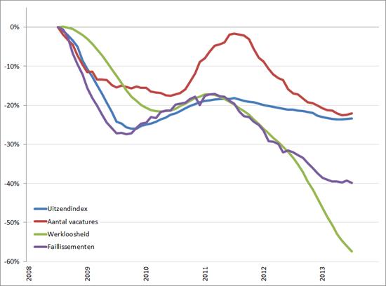 Arbeidsmarkt: procentuele verandering cijferreeksen, (2008 = 0%), januari 2008 – december 2013