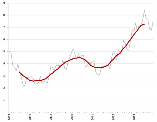 Aantal werklozen per vacature (exclusief bijbanen, vakantiebanen en vrijwilligerswerk), per maand en voortschrijdend 12-maands gemiddelde, januari 2007 – december 2013. Bron: CBS, Textkernel