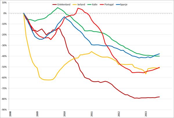Trendlijn autoverkopen PIIGS-landen op basis van 12-maands gemiddelden, jan 2008 – december 2013. Bron: ACEA, RecruitmentMatters