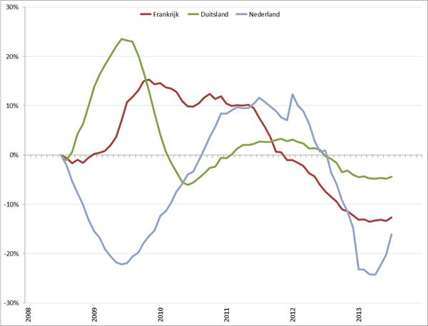 Trendlijn autoverkopen kernlanden op basis van 12-maands gemiddelde, jan 2008 – december 2013. Bron: ACEA, RecruitmentMatters