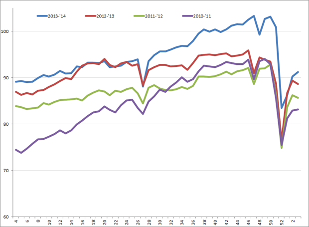 Uitzendindex VS, week 4, 2010 – week 3, 2014. Bron: American Staffing Association (ASA)
