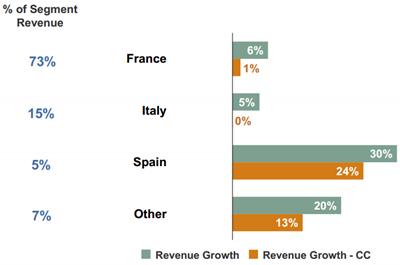 Omzetontwikkeling geselecteerde landen regio Zuid-Europa, Q4 2012 vs. Q4 2013. Bron: Manpower
