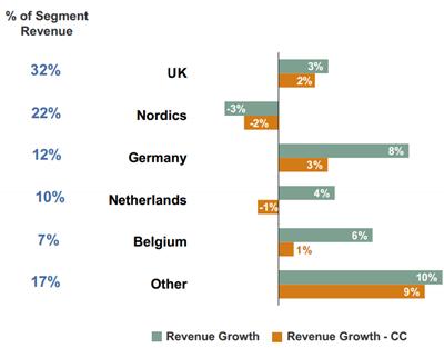 Omzetontwikkeling geselecteerde landen regio Noord-Europa, Q4 2012 vs. Q4 2013. Bron: Manpower