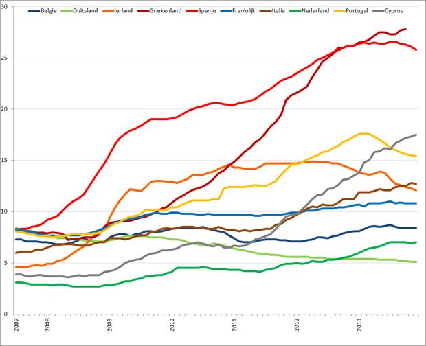 Werkloosheid geselecteerde Eurolanden (januari 2007 – december 2013). Bron: Eurostat, Elstat