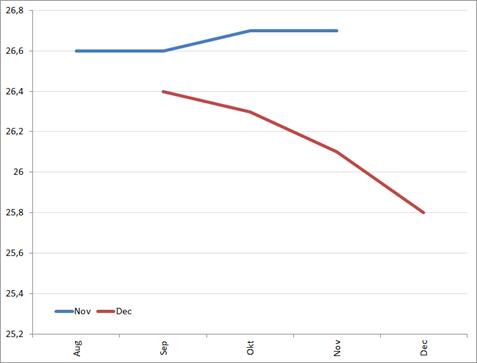 Vergelijking ontwikkeling werkloosheid Spanje volgens in november en in december gepubliceerde cijfers