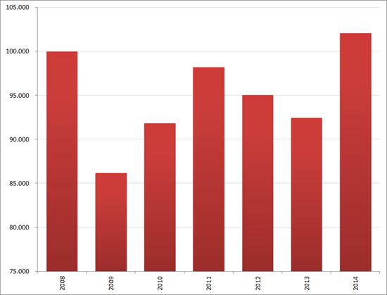 Aantal nieuwe vacatures in januari, 2008 – 2014. Bron : Jobfeed