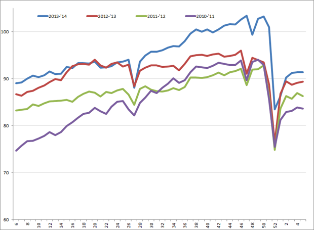 Uitzendindex VS, week 6, 2010 – week 5, 2014. Bron: American Staffing Association (ASA)