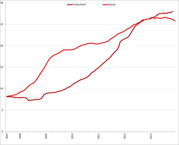 Werkloosheid Griekenland en Spanje (januari 2007 – november/december 2013). Bron: Eurostat, Elstat