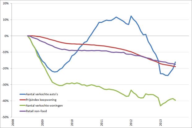 Consumentenmarkt: procentuele verandering cijferreeksen, (2008 = 0%), januari 2008 – december 2013