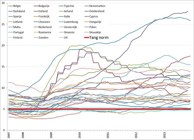 Werkloosheidspercentage Europese lidstaten, juli 2007 – december 2013. Bron Eurostat
