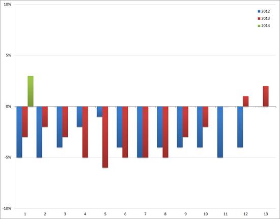 ABU: YoY groei/afname (in %) van het volume aan uitzenduren : 2012 t/m 2014