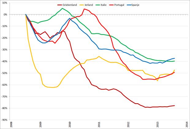 Trendlijn autoverkopen PIIGS-landen op basis van 12-maands gemiddelden, jan 2008 – januari 2014. Bron: ACEA, RecruitmentMatters