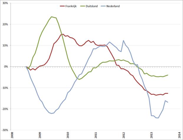 Trendlijn autoverkopen kernlanden op basis van 12-maands gemiddelde, jan 2008 – januari 2014. Bron: ACEA, RecruitmentMatters