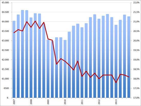 Randstad omzet (in EUR miljoen, kolommen) en brutomarge (rode lijn) per kwartaal, Q1 2007 – Q4 2013