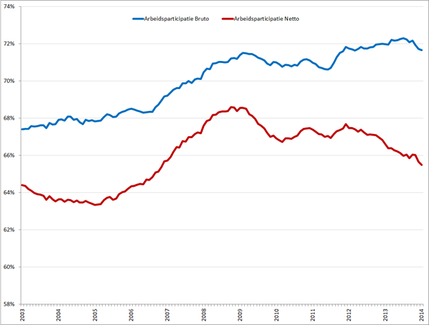 Bruto (blauw) en netto (rood) arbeidsparticipatie (seizoensgecorrigeerd), januari 2003 –  januari 2014. Bron: CBS
