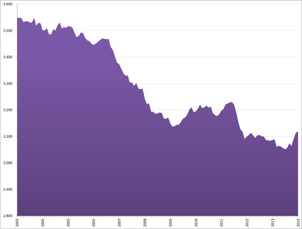 Niet beroepsbevolking (seizoensgecorrigeerd, * 1.000), januari 2001 – januari 2014. Bron: CBS