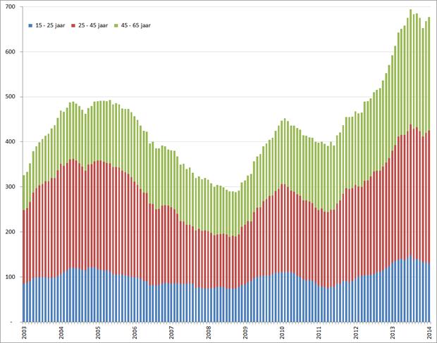 Aantal werklozen per leeftijdsgroep (seizoensgecorrigeerd), januari 2001 – januari 2014. Bron: CBS