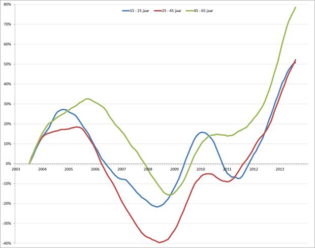 %verandering van de werkloosheid (voortschrijdend 12-maands gemiddelde), januari 2001 – januari 2014. Bron: CBS, RecruitmentMatters