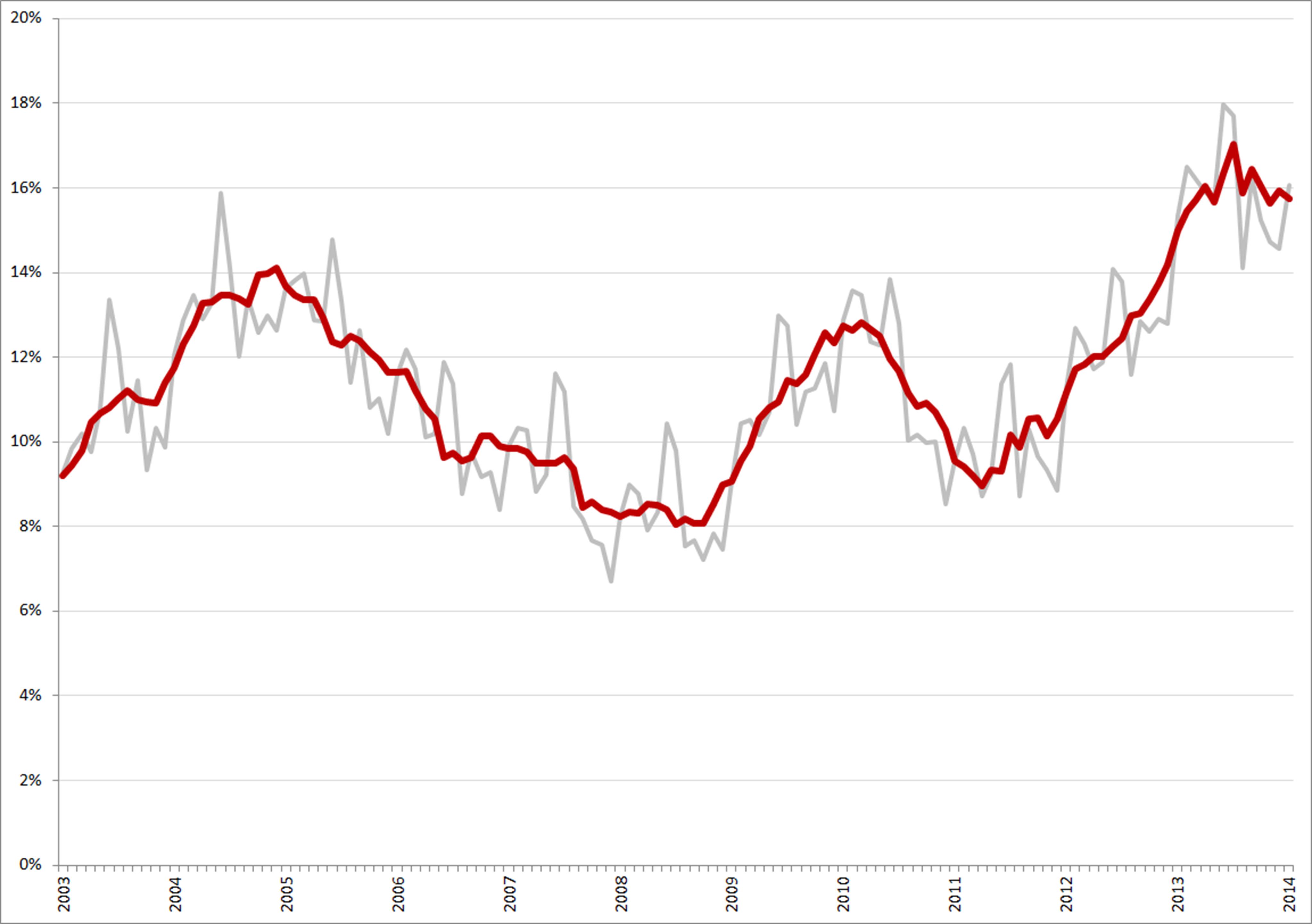 Niet-gecorrigeerde (grijs) en gecorrigeerde werkloosheidspercentages, 15 – 25 jarigen, januari 2003 – januari 2014. Bron: CBS