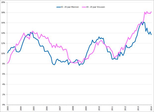 Gecorrigeerde werkloosheidspercentages 15 – 25 jarige mannen (blauw) en vrouwen (roze), januari 2003 – januari 2014. Bron: CBS