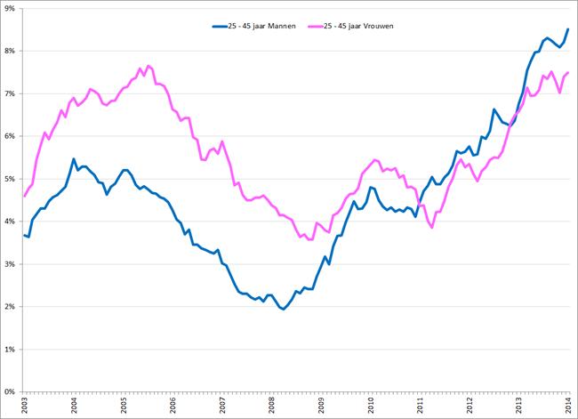 Gecorrigeerde werkloosheidspercentages 25 – 45 jarige mannen (blauw) en vrouwen (roze), januari 2003 – januari 2014. Bron: CBS