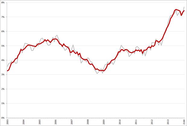 Niet-gecorrigeerde (grijs) en gecorrigeerde werkloosheidspercentages, 45 – 65 jarigen, januari 2003 – januari 2014. Bron: CBS