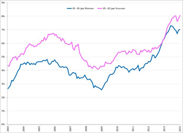 Gecorrigeerde werkloosheidspercentages 45 – 65 jarige mannen (blauw) en vrouwen (roze), januari 2003 – januari 2014. Bron: CBS
