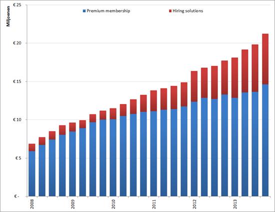 XING: Omzet voor Premium subscriptions en Hiring solutions per kwartaal, Q1 2009 – Q4 2013