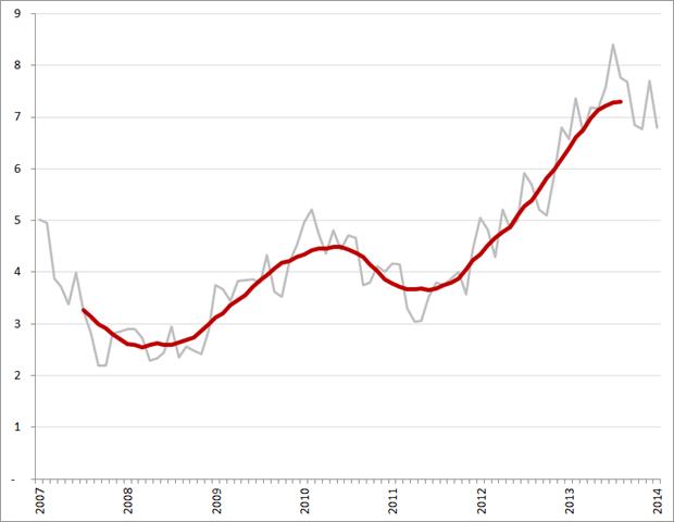 Aantal werklozen per vacature (exclusief bijbanen, vakantiebanen en vrijwilligerswerk), per maand en voortschrijdend 12-maands gemiddelde, januari 2007 – januari 2014. Bron: CBS, Textkernel