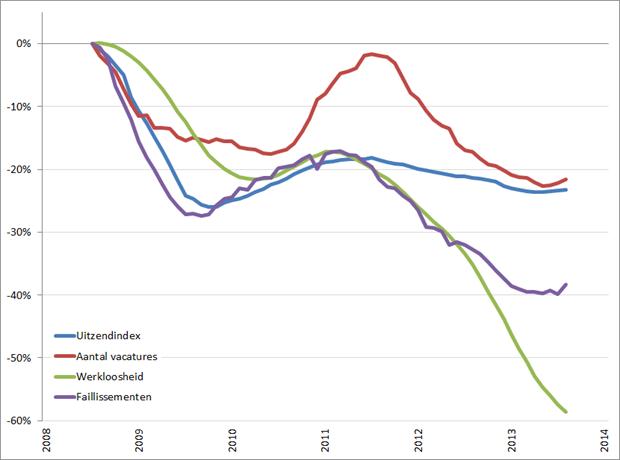 Arbeidsmarkt: procentuele verandering cijferreeksen, (2008 = 0%), januari 2008 – januari 2014