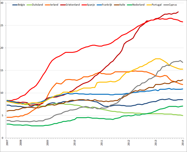 Werkloosheid geselecteerde Eurolanden (januari 2007 – januari 2014). Bron: Eurostat, Elstat