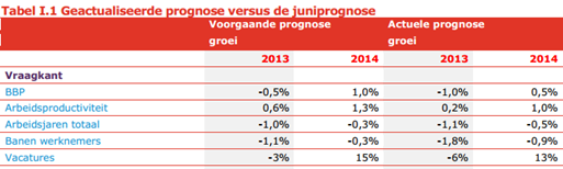 Geactualiseerde prognose versus de juniprognose