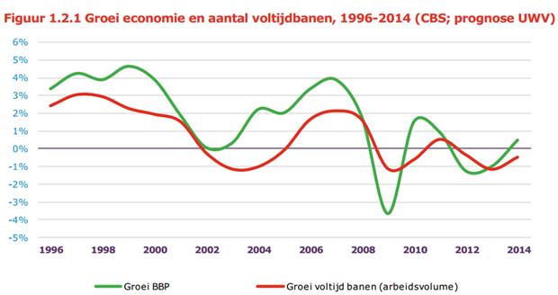 Groei economie en aantal voltijdbanen
