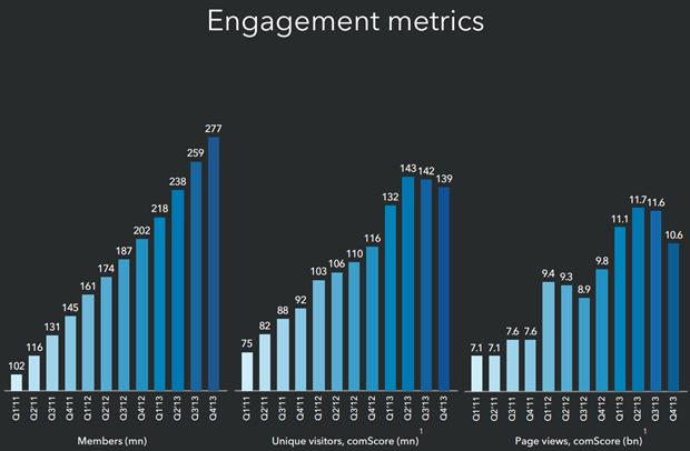 LinkedIn engagement statistics