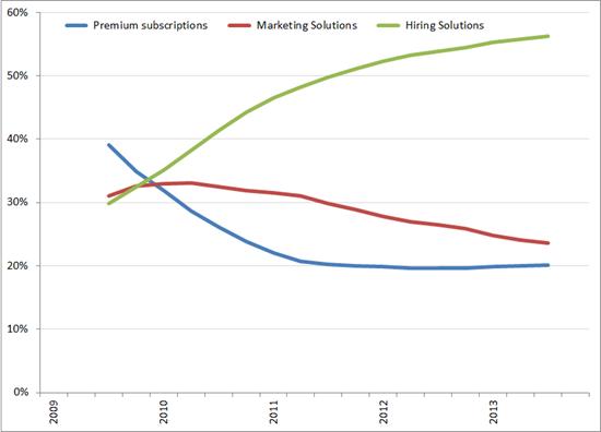 %bijdrage aan de omzet per segment (voortschrijdend jaargemiddelde), Q1 2009 – Q4 2013. Bron: LinkedIn