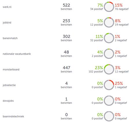 Social media 'buzz' en sentiment van de 10 grootste vacaturesites, afgelopen 30 dagen. Bron: Coosto