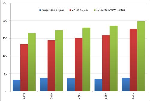 Aantal bijstandsuitkeringen (* 1.000), per leeftijdsgroep, 2009 – 2013. Bron: CBS