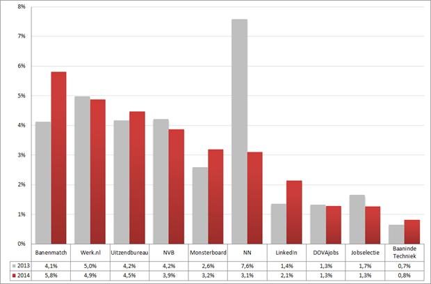 Marktaandeel top 10 vacaturesites; 2013 – 2014 op basis van het aantal nieuwe vacatures in de afgelopen drie weken. Bron: Jobfeed